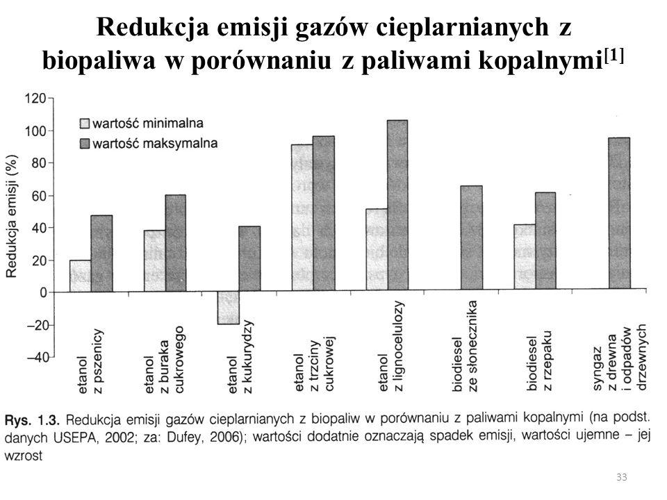 Redukcja emisji gazów cieplarnianych z biopaliwa w porównaniu z paliwami kopalnymi[1]